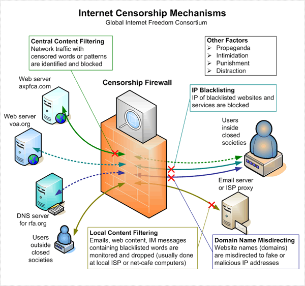Internet Censorship Mechanisms